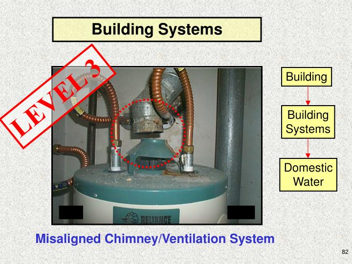 Building Systems