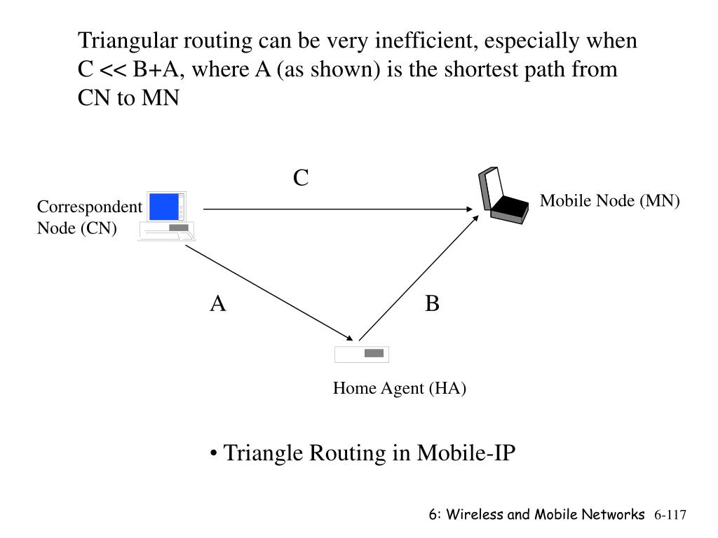 Triangular routing can be very inefficient, especially when