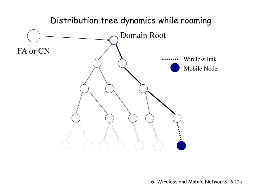 Distribution tree dynamics while roaming
