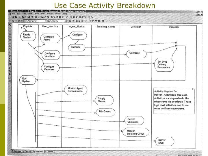Use Case Activity Breakdown