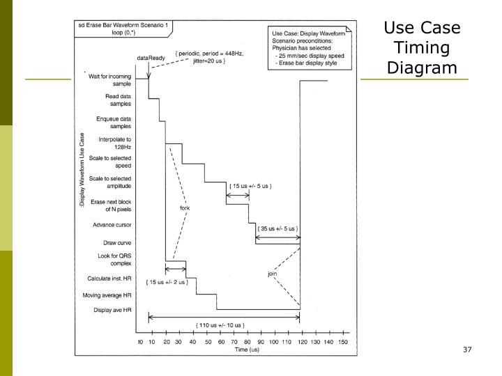 Use Case Timing Diagram