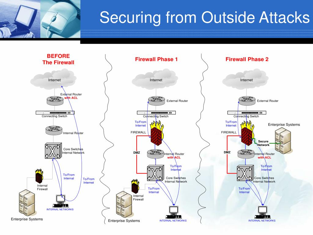 Securing from Outside Attacks