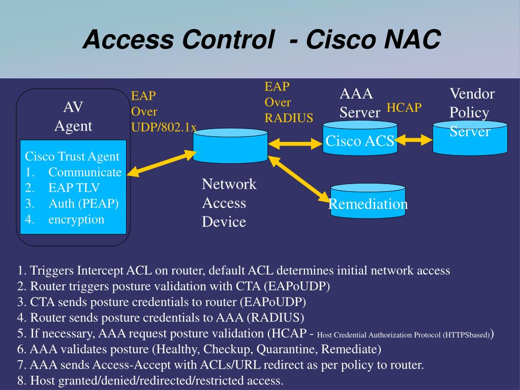 Access Control  - Cisco NAC