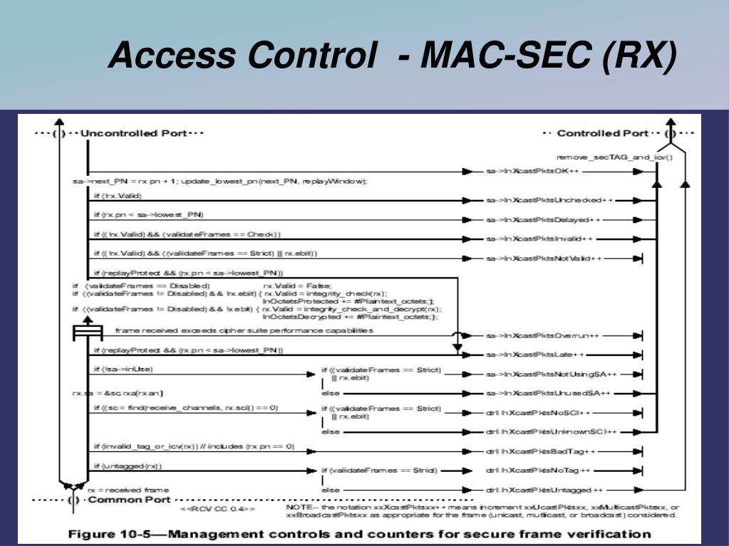 Access Control  - MAC-SEC (RX)