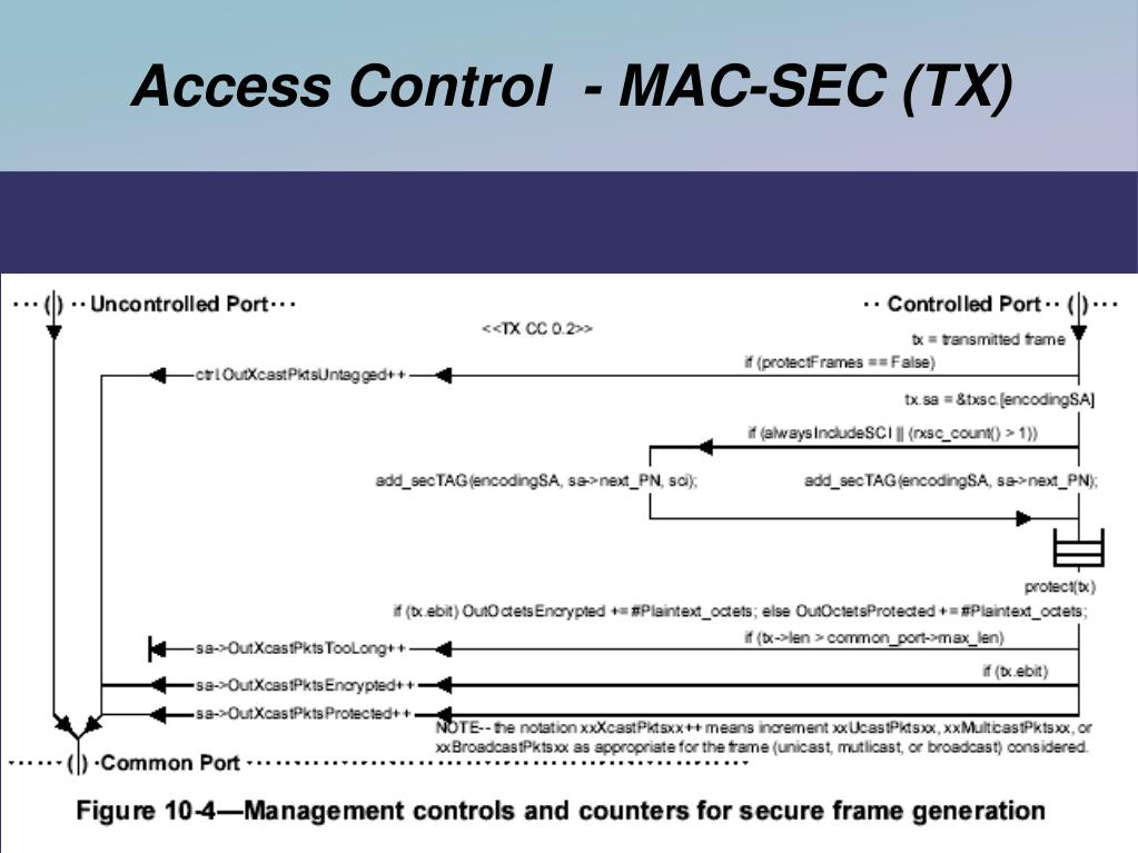 Access Control  - MAC-SEC (TX)
