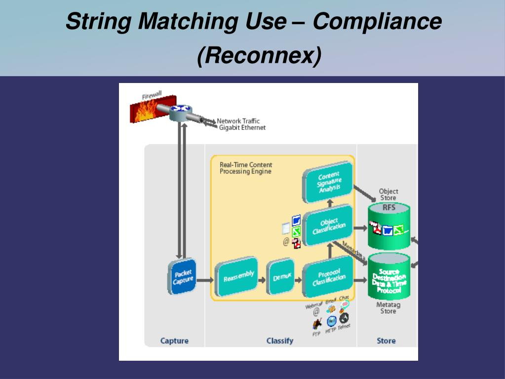 String Matching Use – Compliance