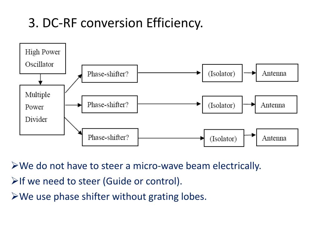 3. DC-RF conversion Efficiency.