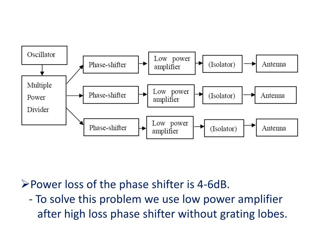 Power loss of the phase shifter is 4-6dB.