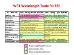 wpt wavelength trade for ssp