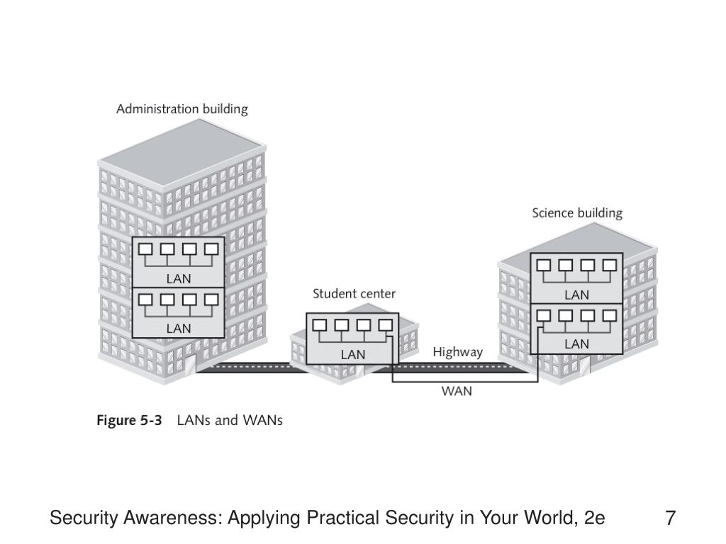 Security Awareness: Applying Practical Security in Your World, 2e