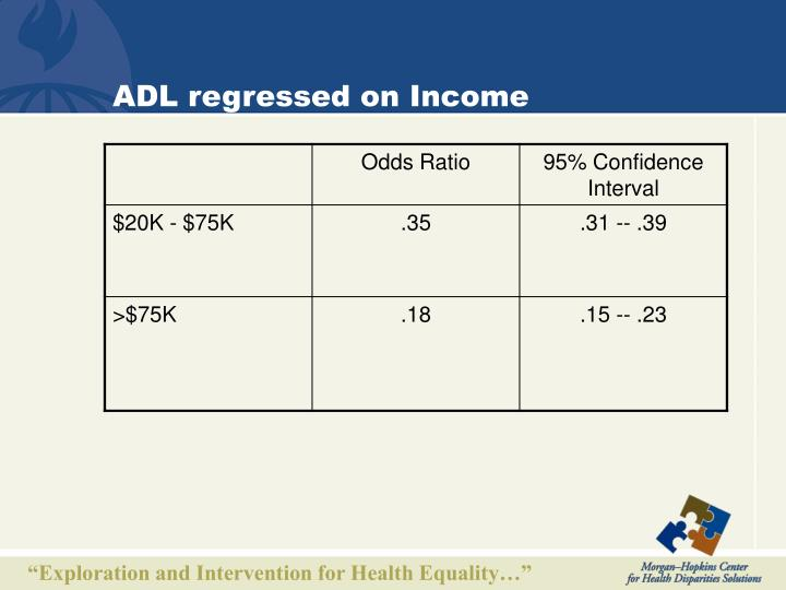 ADL regressed on Income