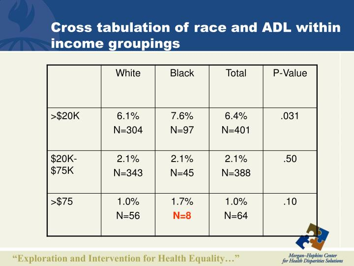 Cross tabulation of race and ADL within income groupings