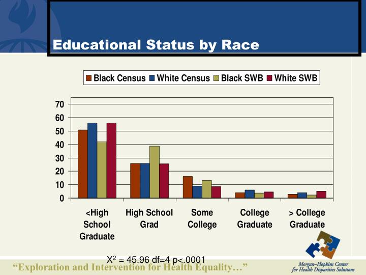 Educational Status by Race
