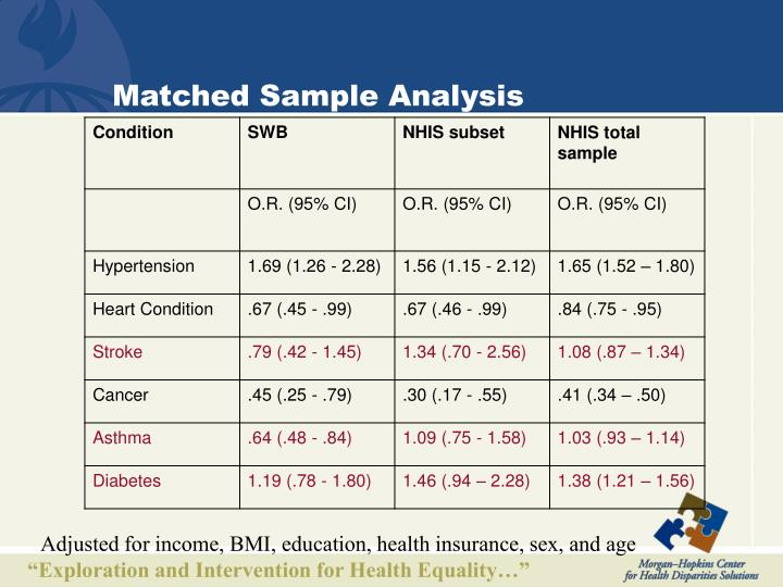 Matched Sample Analysis