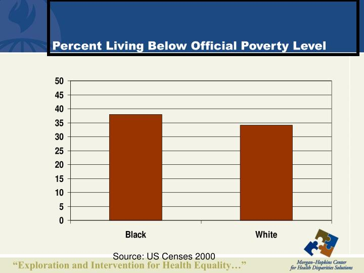 Percent Living Below Official Poverty Level