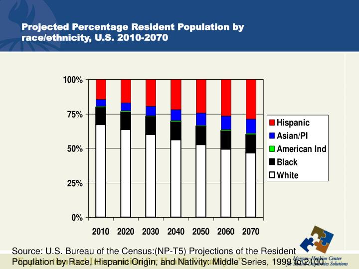 Projected Percentage Resident Population by race/ethnicity, U.S. 2010-2070