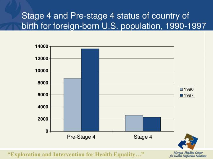 Stage 4 and Pre-stage 4 status of country of birth for foreign-born U.S. population, 1990-1997