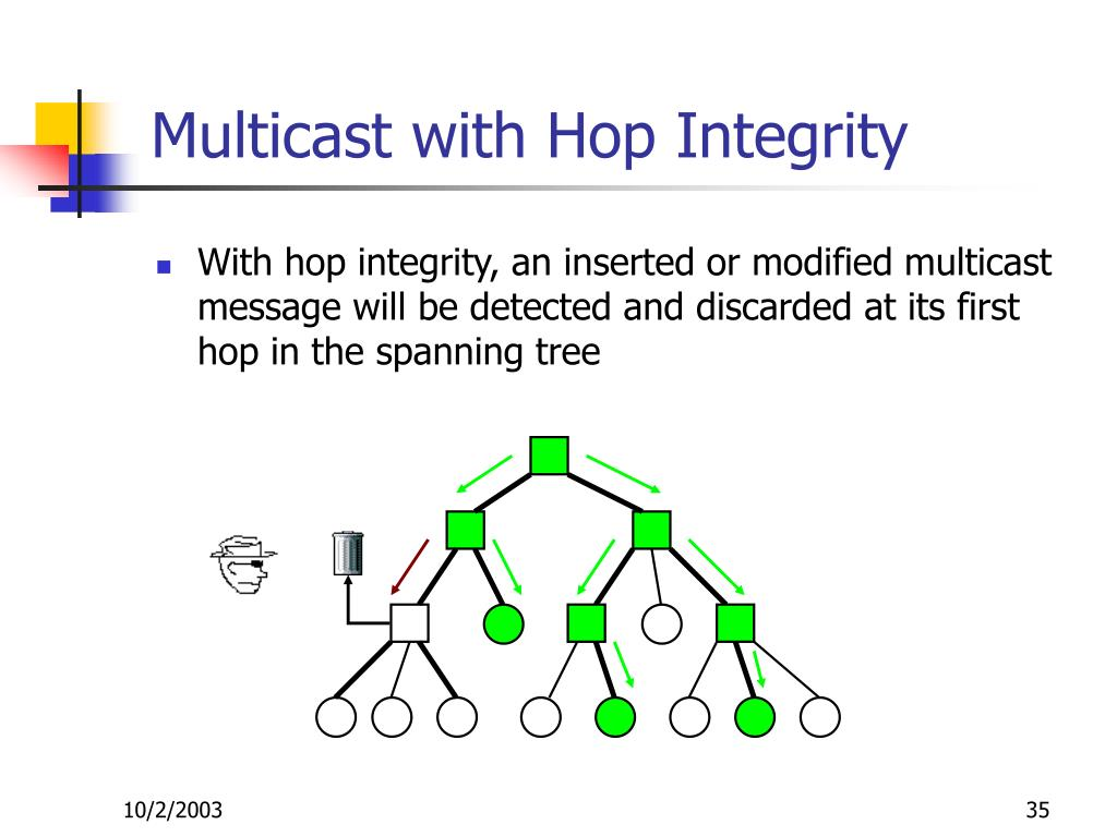 Multicast with Hop Integrity