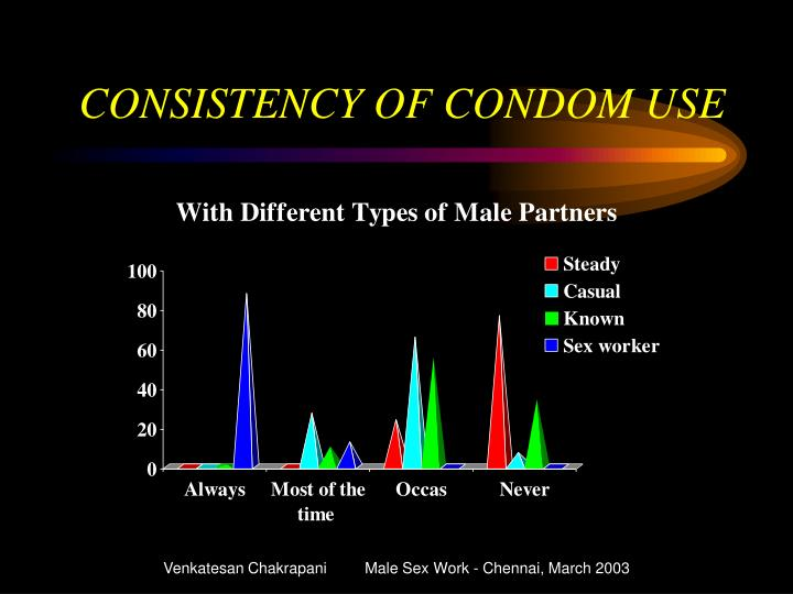 CONSISTENCY OF CONDOM USE