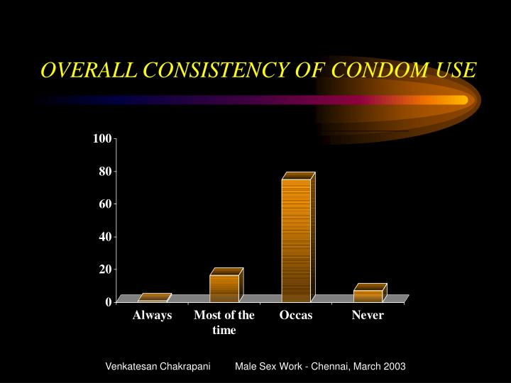 OVERALL CONSISTENCY OF CONDOM USE
