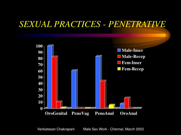 SEXUAL PRACTICES - PENETRATIVE