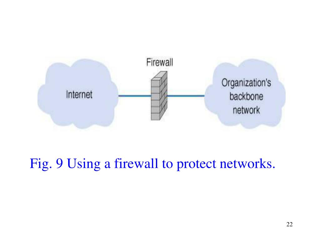 Fig. 9 Using a firewall to protect networks.