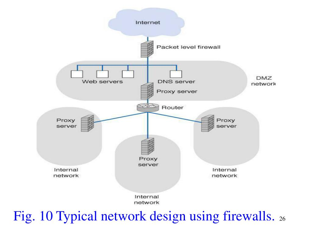 Fig. 10 Typical network design using firewalls.