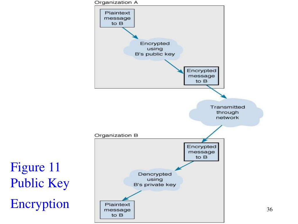 Figure 11 Public Key Encryption