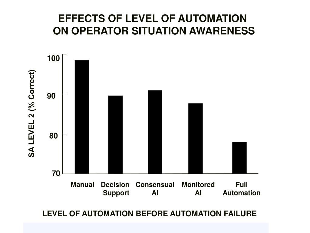 EFFECTS OF LEVEL OF AUTOMATION