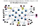 d ward overview32