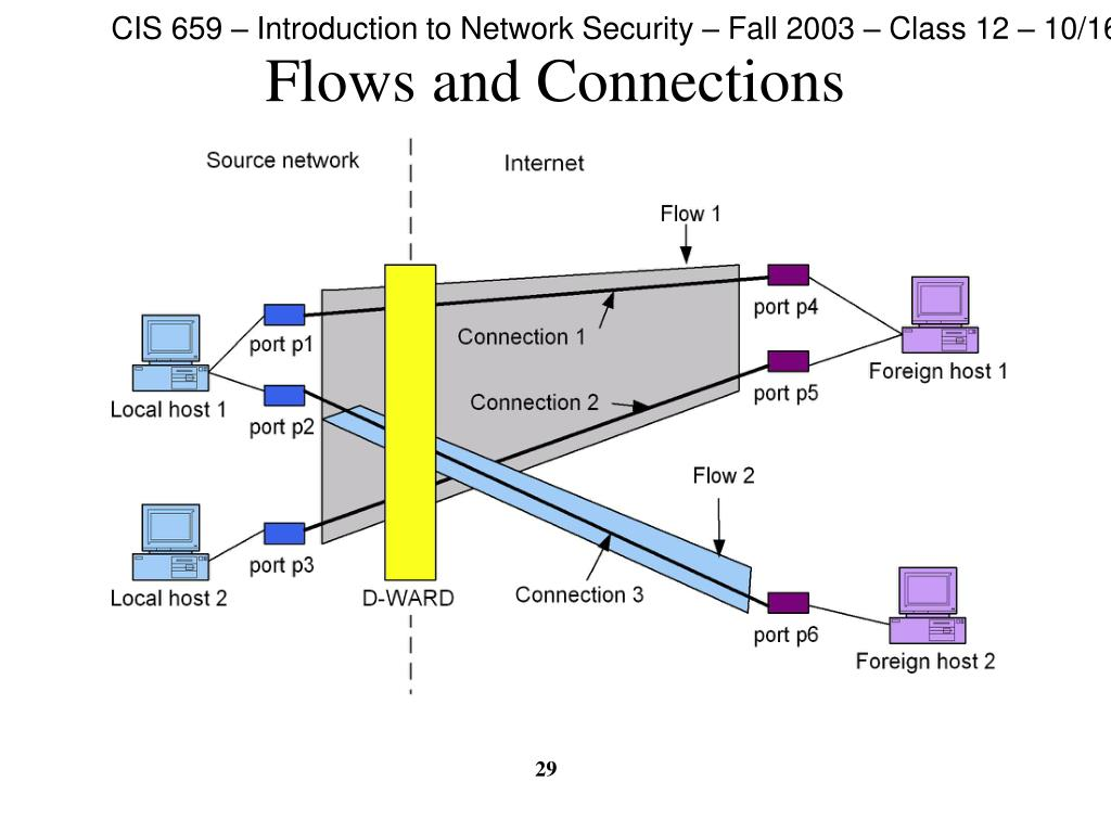 Flows and Connections