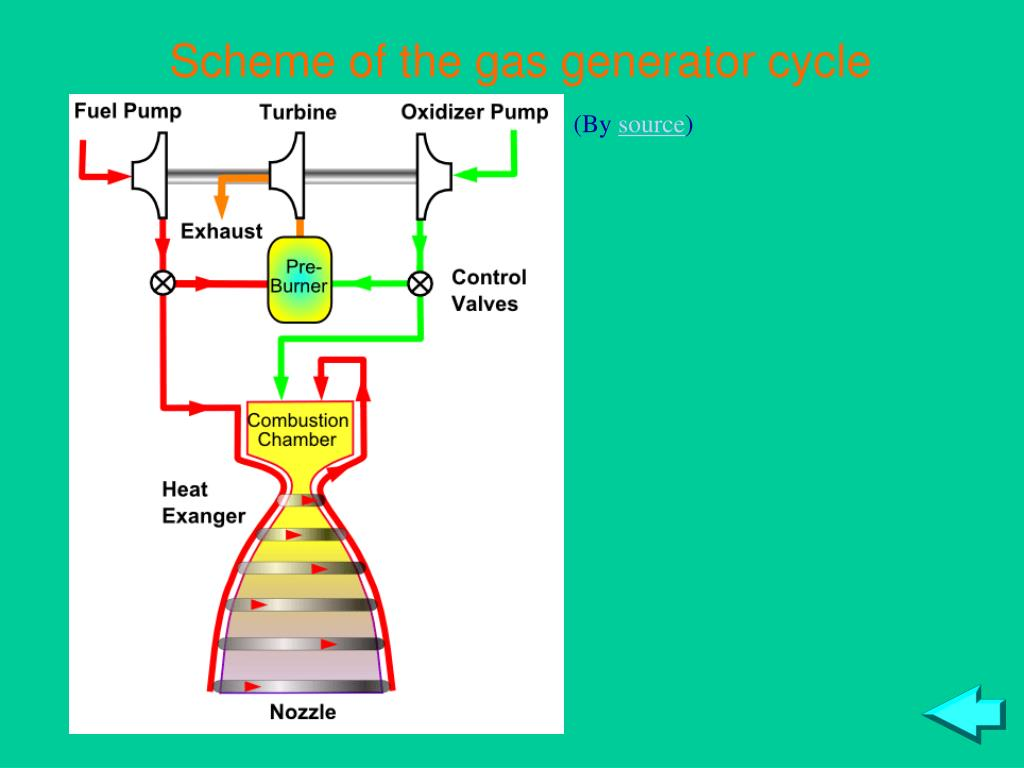 Scheme of the gas generator cycle
