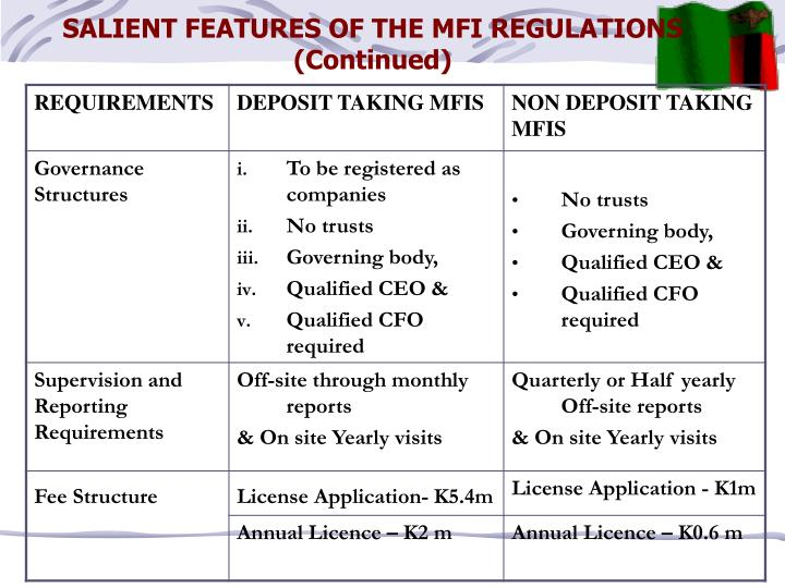 SALIENT FEATURES OF THE MFI REGULATIONS (Continued)