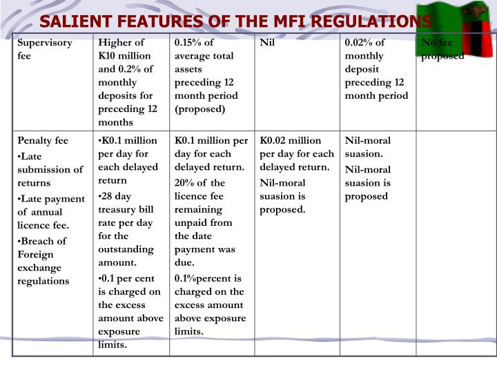SALIENT FEATURES OF THE MFI REGULATIONS