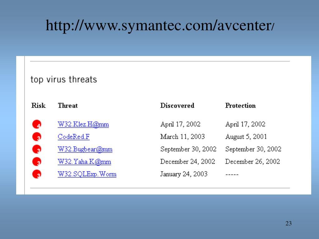 http://www.symantec.com/avcenter