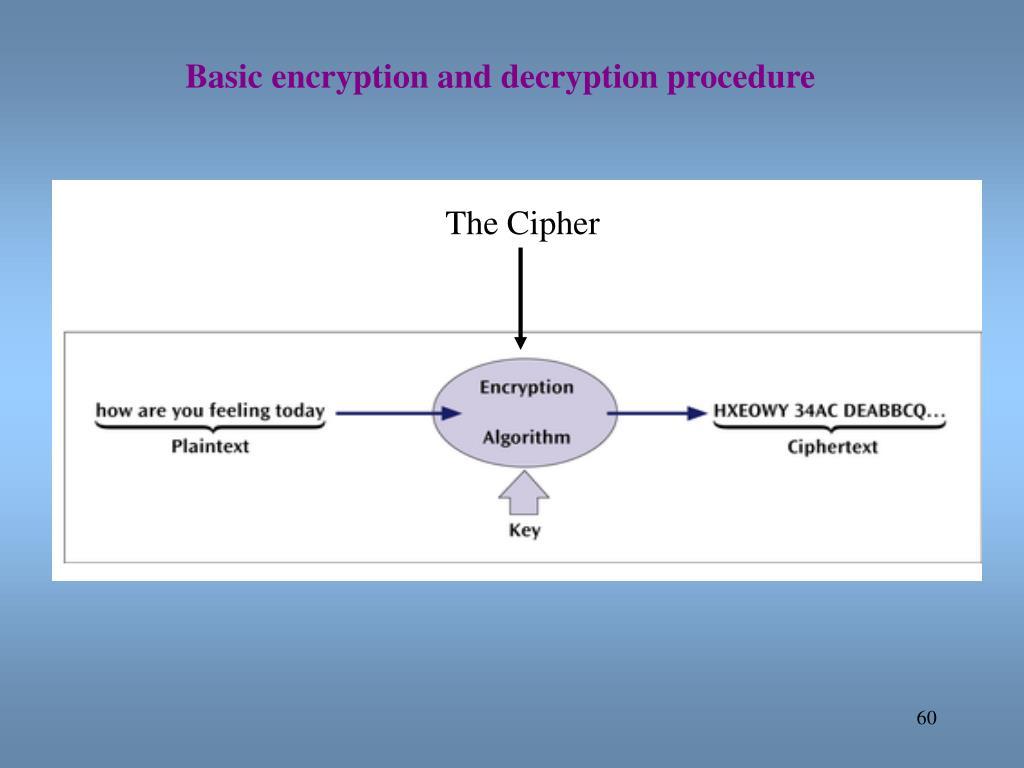 Basic encryption and decryption procedure
