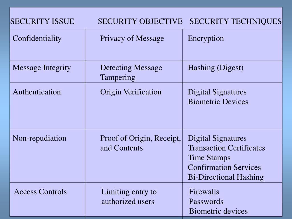SECURITY ISSUE SECURITY OBJECTIVE  SECURITY TECHNIQUES