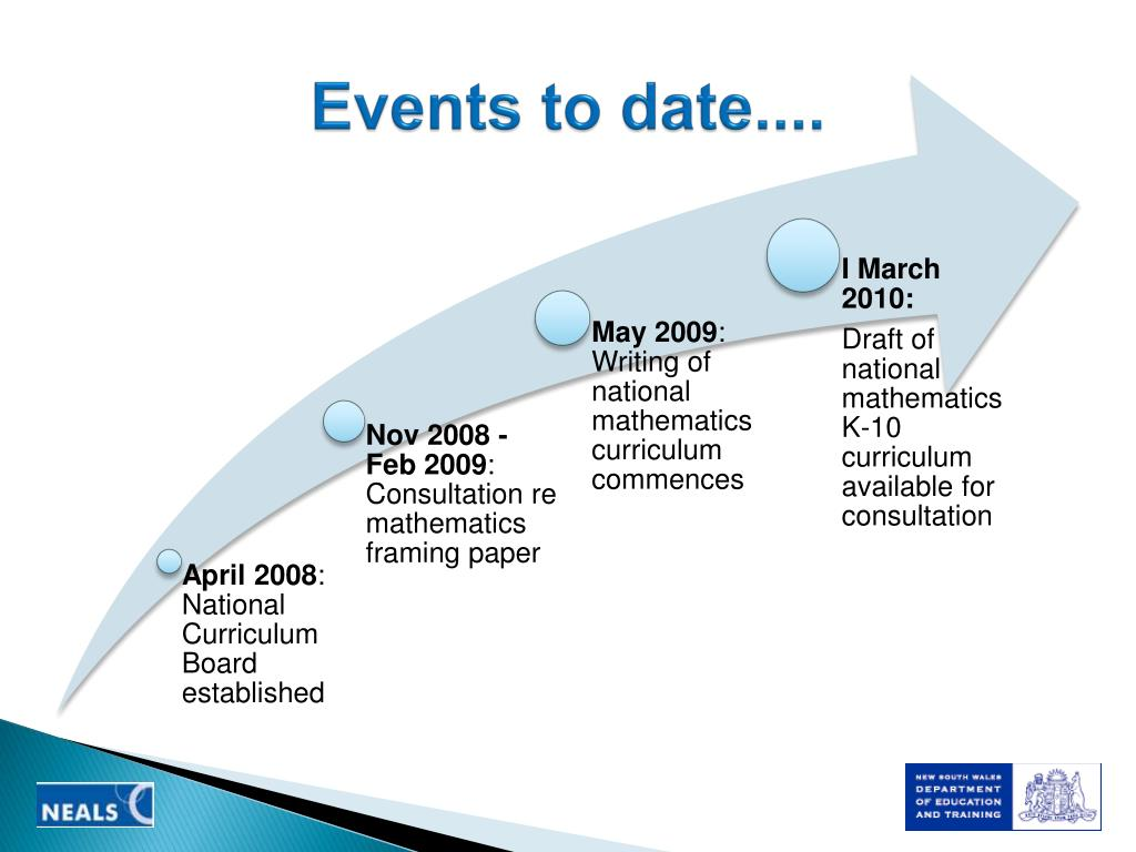 Events to date....