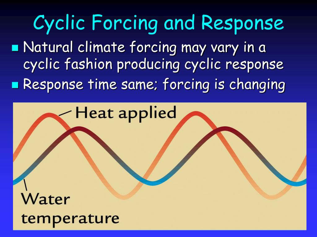 Cyclic Forcing and Response