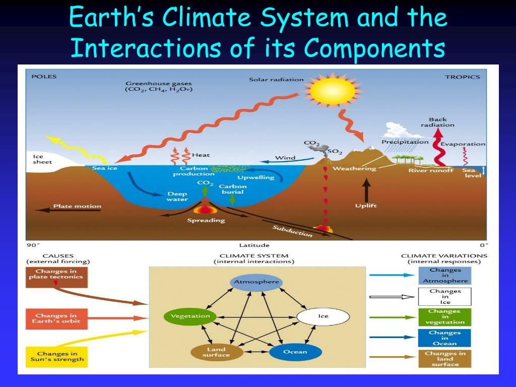 Earth's Climate System and the Interactions of its Components