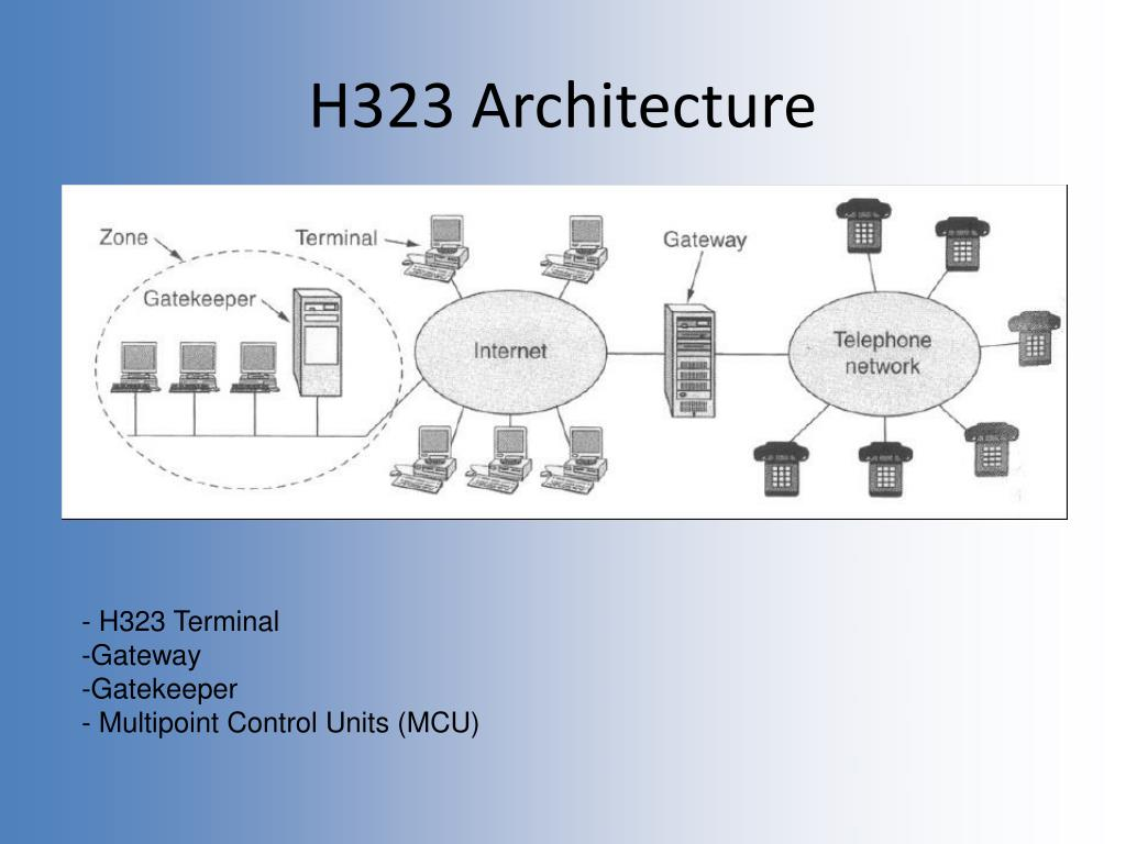H323 Architecture