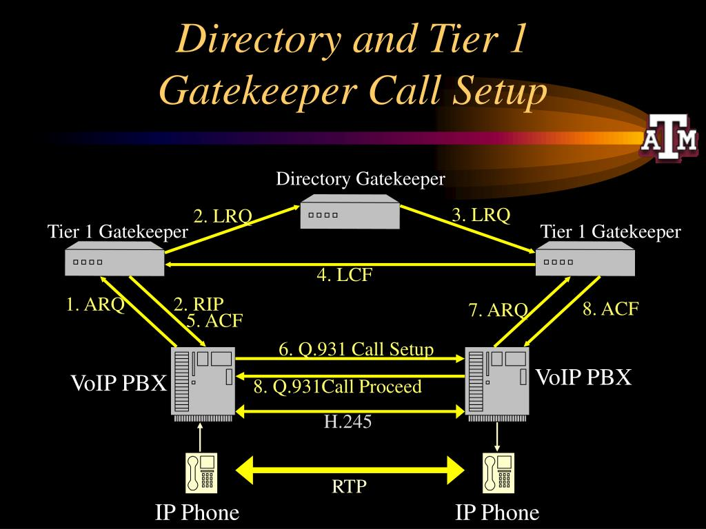 Directory and Tier 1