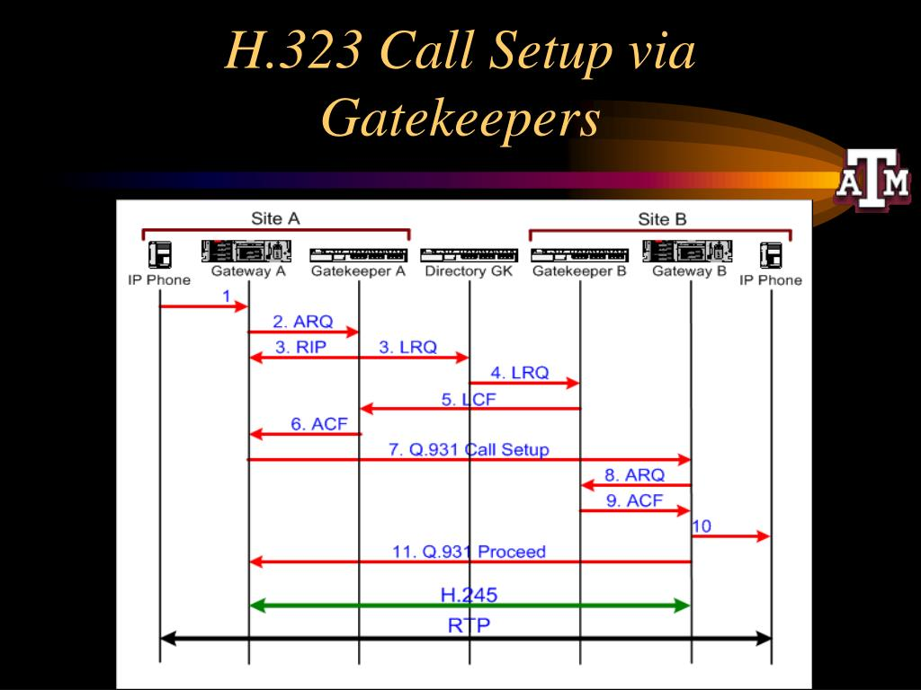 H.323 Call Setup via Gatekeepers