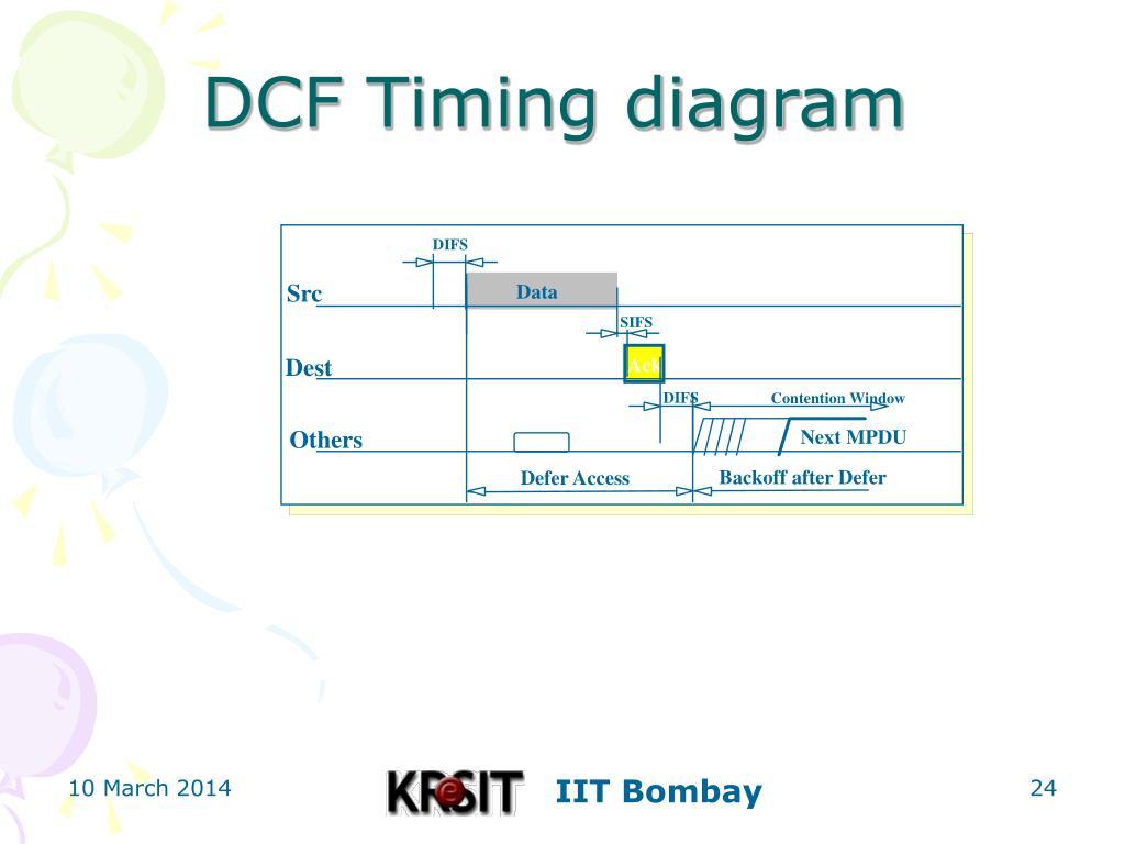DCF Timing diagram