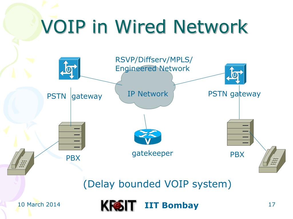 VOIP in Wired Network