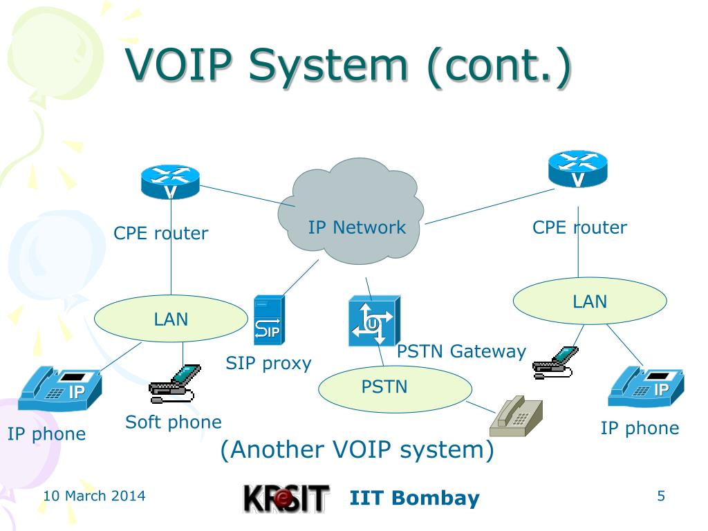 VOIP System (cont.)