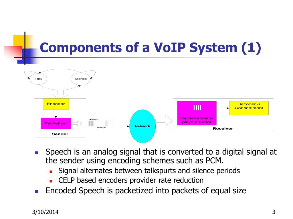 Components of a VoIP System (1)