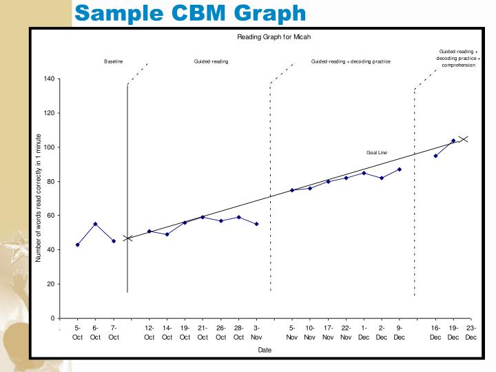 Sample CBM Graph
