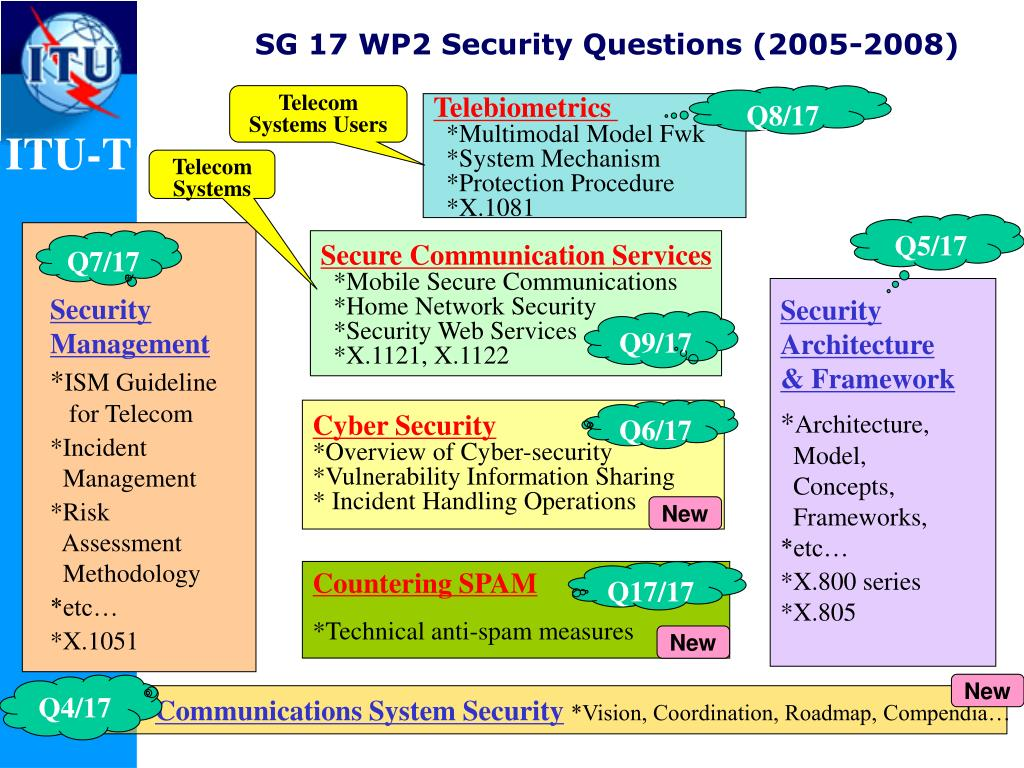 SG 17 WP2 Security Questions (2005-2008)