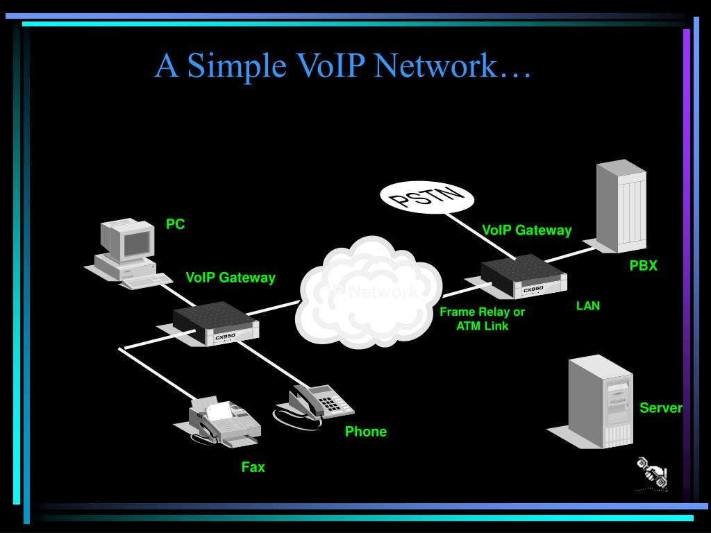 A Simple VoIP Network…